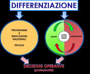 Grafico differenziazione